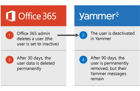 Office 365 Yammer Admin Office 365 Yammer Admin 28 Images Ciaops Enabling