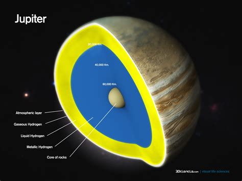Interior Structure Of Jupiter by Jupiter Cut Away 3dciencia Visual Science