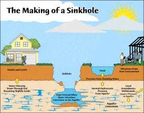 sinkhole risk map florida insurance coverage for sinkholes in florida the