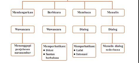 tutorial revit 2012 bahasa indonesia menanggapi penjelasan nara sumber gerai pendidikan dasar
