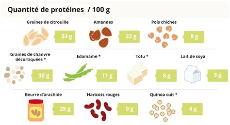 alimenti proteine vegetali pourquoi et comment manger moins de viande arctic gardens