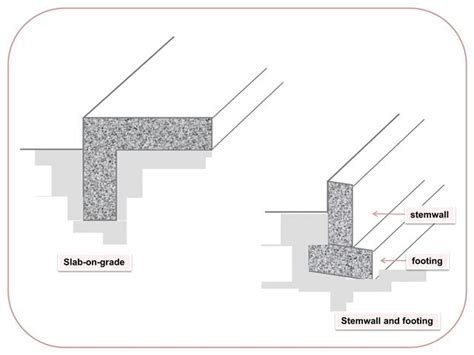 house foundation types foundations types home design