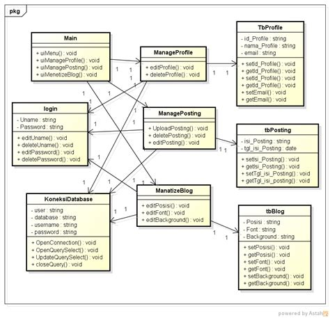 class diagram humanity class diagram
