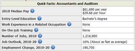 Accountant Outlook by Careers In Accountancy Salaries Of Different Accounting Professions