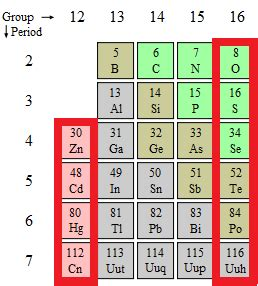 16 Periodic Table by 16 On The Periodic Table Reactions Of