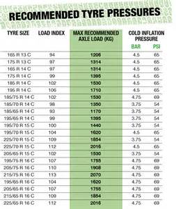Car Tyre Pressure Chart Recommended Tyre Pressure Specialist Car And Vehicle