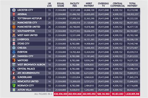 epl youth table premier league s payments to clubs in 2015 16