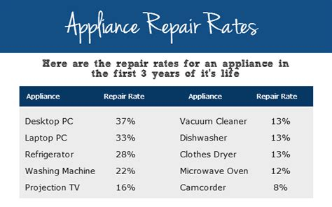 home appliance warranty plans are home appliance warranty plans worth buying