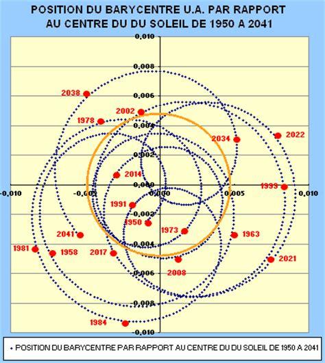 146370139x astrologie active voila ce que saint giec agoravox le m 233 dia citoyen