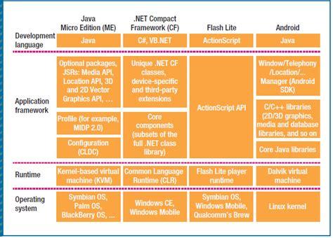 mobile development platforms development platforms for mobile applications status and