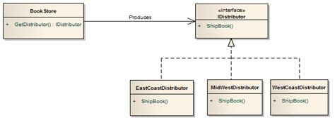 factory pattern video factory method design pattern codeproject