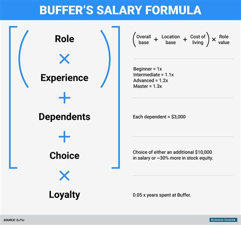 Average Salary After Ivey Mba by Why Buffer Uses A Formula To Determine Salaries Business