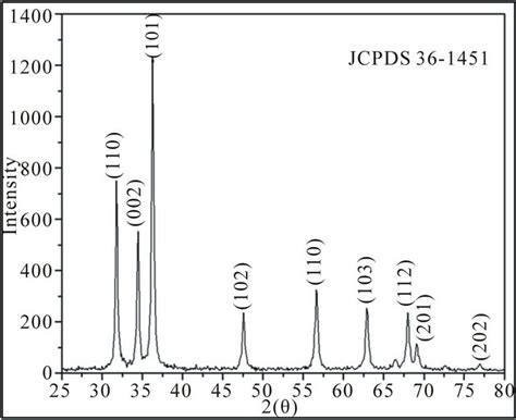xrd pattern zno nanoparticles xrd pattern of zno nanoparticles