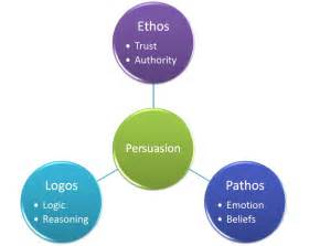 How To Use Ethos Pathos And Logos In An Essay by Leader Thoughtship Using Ethos Pathos And Logos For Persuasion