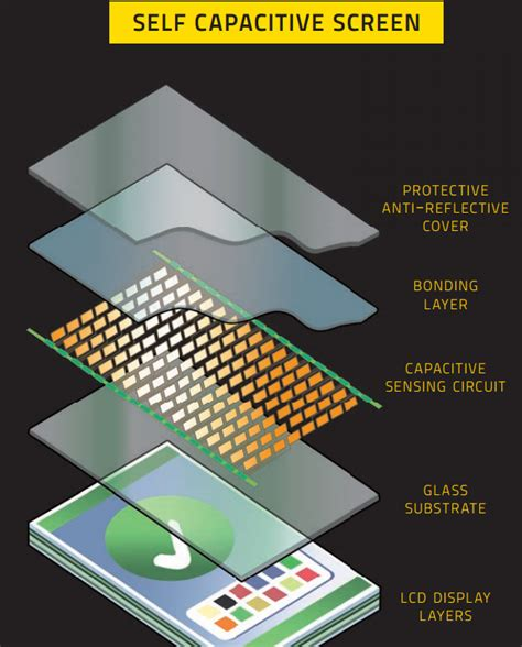 how do touch ls work how does multi touch screen works info graphic