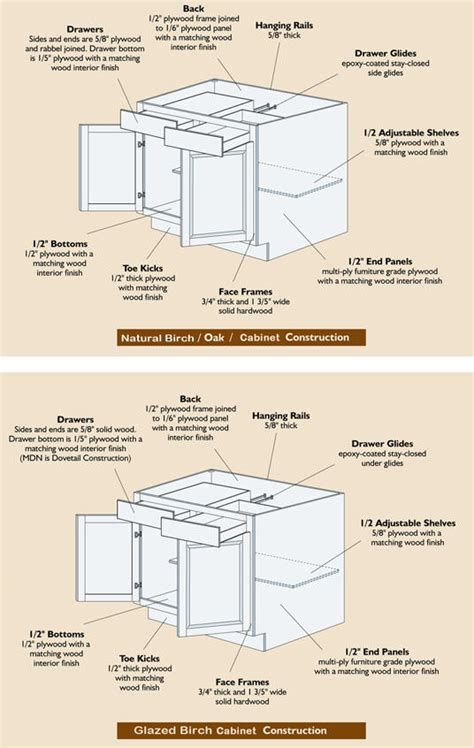 kitchen cabinet construction kitchen cabinet sizes afreakatheart