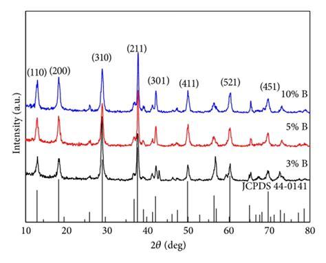 xrd pattern of mno2 xrd patterns of x b mno2 scientific diagram