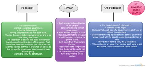 federalist and anti federalist venn diagram federalist vs antifederalist venn diagram creately