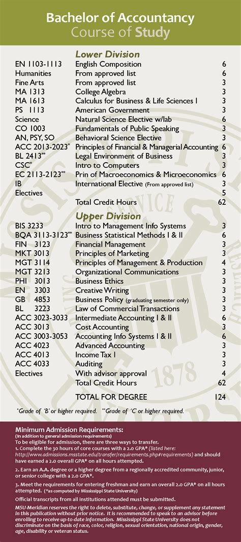 Mississippi State Mba Prerequisites by Bachelor Of Accountancy Meridian Mississippi State