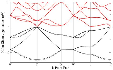 germanium vs silicon band gap semiconductor band structures