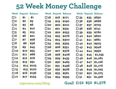 52 week money challenge the 52 week money challenge cyprus credit union