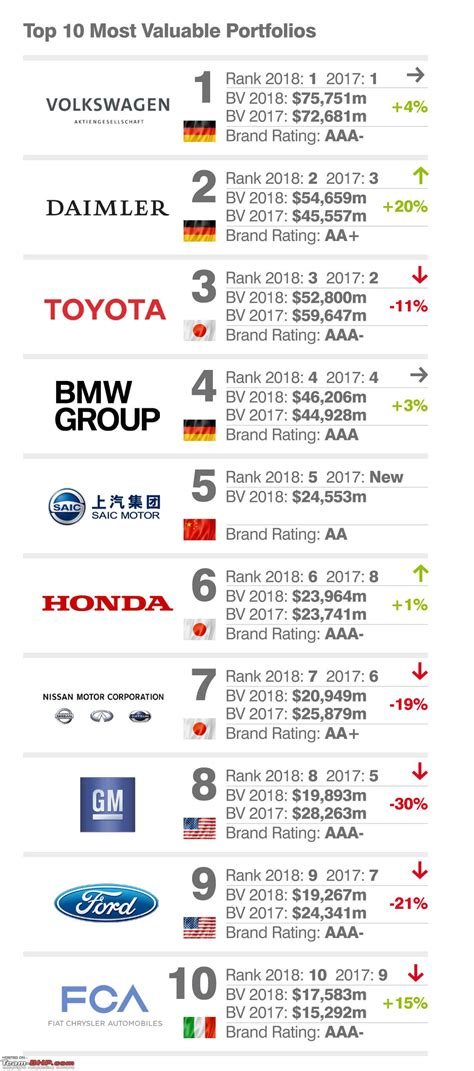 the 10 most valuable food brands in 2018 food stuff sa brand finance mercedes is 2018 s most valuable car brand team bhp