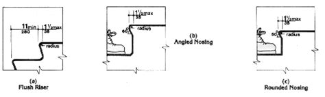 Residential Handrail Code Fig 18 Usable Tread Width And Examples Of Acceptable Nosings