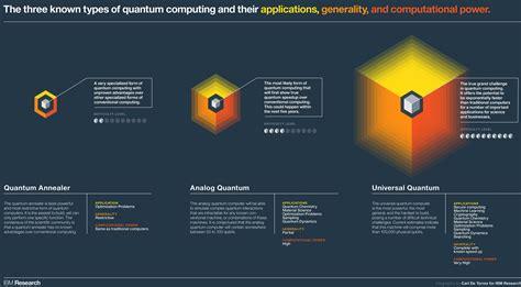 ibm  making  quantum computer api