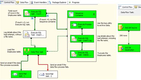 workflow in ssis ssis workflow images