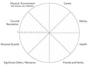 Career Wheel Template by How Beliefs Affect Our Reality And A Cool Tool For More