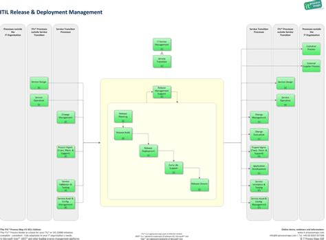 itil release management template the world s catalog of ideas