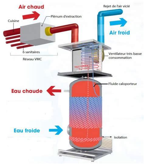 Avis Chauffe Eau Thermodynamique 3583 by Thermor Aeromax Vmc 3 Thermor 296062 Confort Market