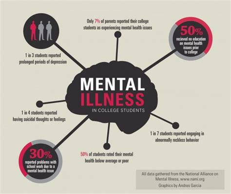 Released For Psychological Problems by Increase In Mentally Ill Students In U S Colleges