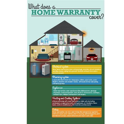 pretty home warranty coverage on what does a home warranty