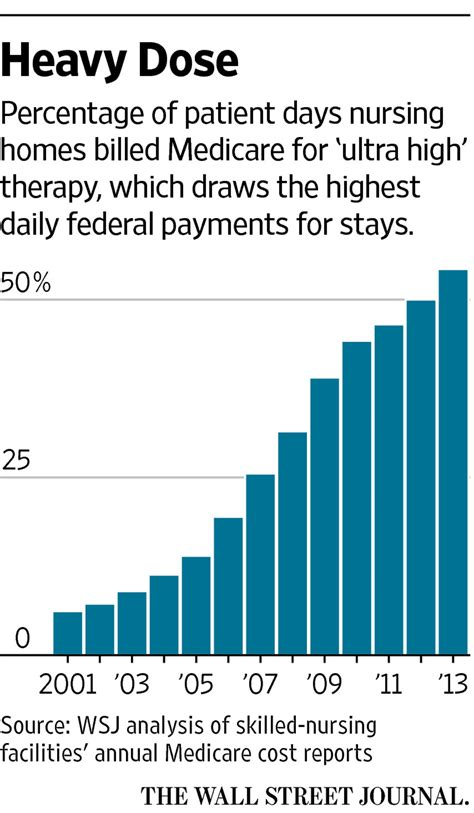 How Many Nursing Homes In The Us by How Medicare Rewards Copious Nursing Home Therapy Wsj