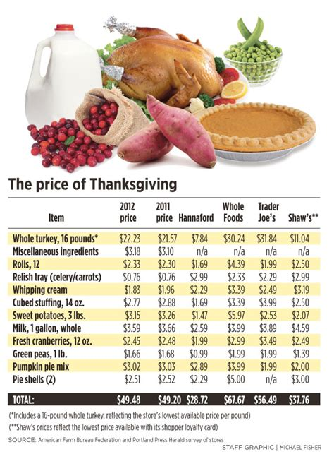 something to be thankful for the low cost of holiday turkey portland press herald