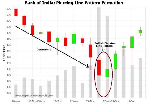 pattern piercing line bullish piercing line candlestick pattern exle 8