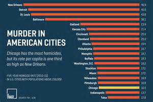 what city has the most murders in 2016 chicago isn t even close to being the gun violence capital