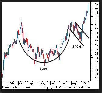 teacup pattern trading position size strategy investing forex zz best traders