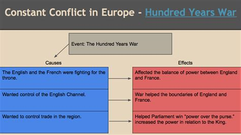 Hundred Years War Essay by Essay On Hundred Years War