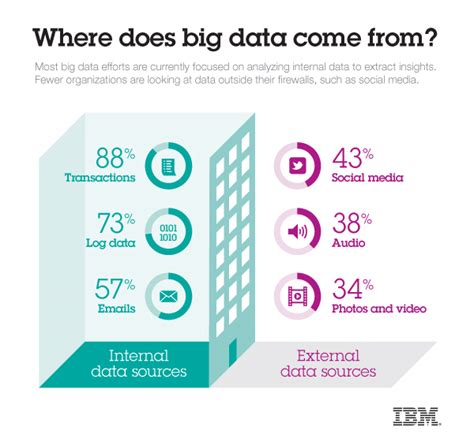 Of Hawaii Mba Cost by Ibm News Room Where Does Big Data Come From Infographic