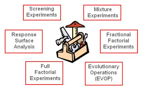 design of experiment quality improvement design of experiments qualitytrainingportal