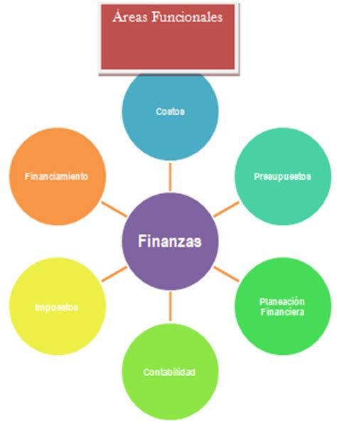 equilibrando las finanzas del negocio con las finanzas del hogar organismos sociales y 225 reas funcionales por departamentos