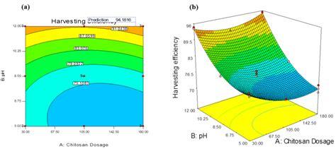 design expert response surface tutorial fig 5 design expert plot a contour plot and b 3d