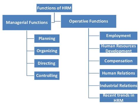 Bi Majors In Mba Finance And Hrm by H Rm Notes