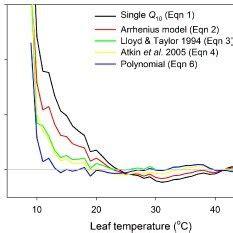 temperature response curve of rates of leaf respiratory co2 release r temperature response curve of rates of leaf respiratory co2 release r scientific