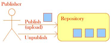 repository pattern in java repository of pagebox for java