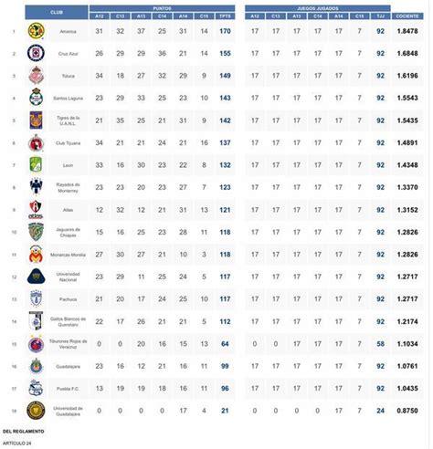 tabla de posiciones de la liga mx 2016 j4 tabla de posiciones liga mx 2015 2016 calendar template 2016