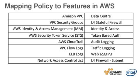 Aws Apac Webinar Week Top 5 Ways To Secure Your Business On Aws Aws Cloudformation Template Builder