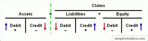 Credit Terms Formula Accounting I Sheet By Deleted Free From Cheatography Cheatography